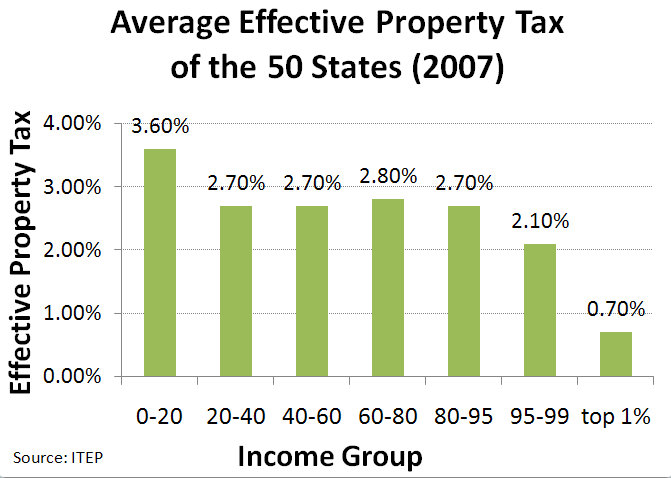 Indiana Max Property Tax