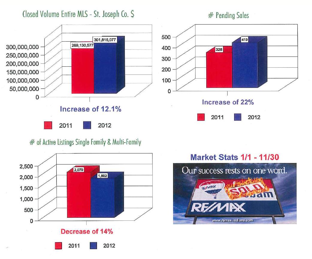 South Bend Real Estate Sales Market Snapshot December 2012