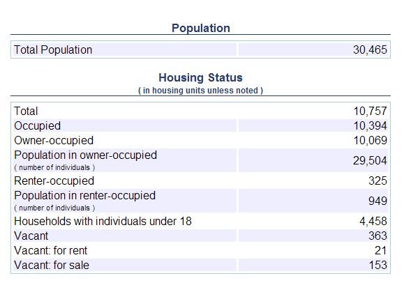 Granger Indiana Housing statistics